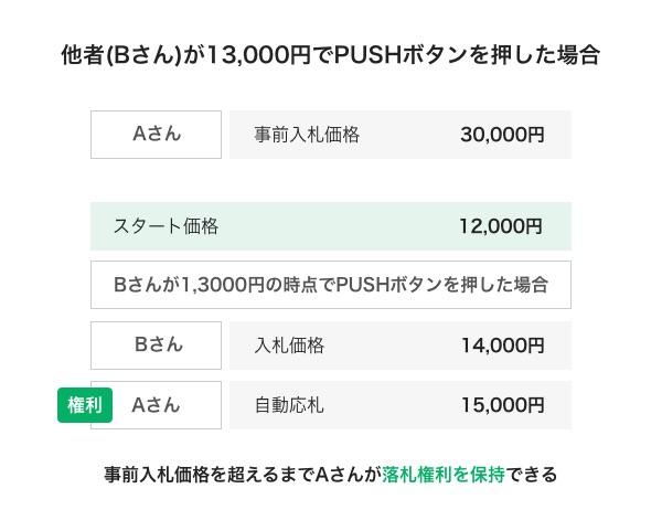 他者(Bさん)が13,000円でPUSHボタンを押した場合